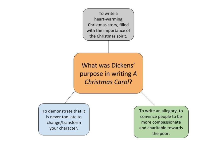 Dickens' purpose